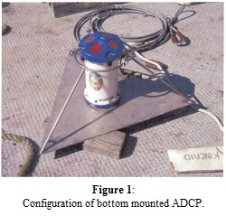 Figure 1: Configuration of bottom mounted ADCP.